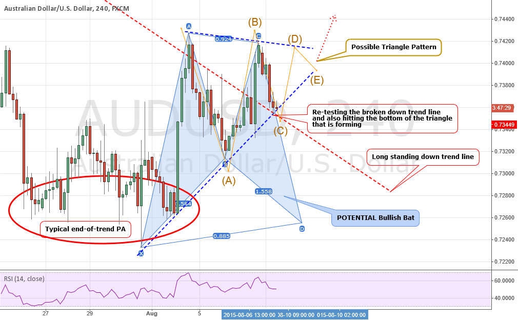 ANALYSIS: AUDUSD: Going Up....But For How Long?