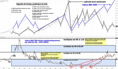 USOIL: étude complexe entre pétrole brut américain et indice S&P 500