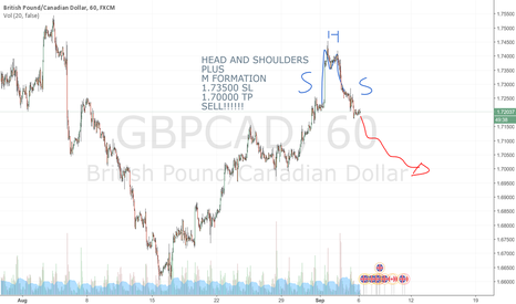 GBPCAD: Good trade idea, sell GBPCAD