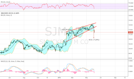 SJM: Falls from Rising wedge in reaction to earnings