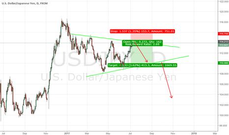 USDJPY: USD/JPY  - Short