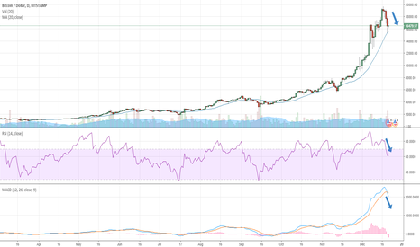 BTCUSD: Bitcoin bubble popping?
