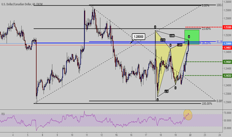 USDCAD: Gartely USD-CAD  H1