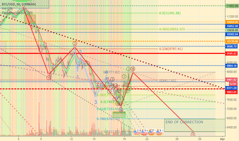 BTCUSD: The correction Doesn't finished yet!!! then shoot for the moon!