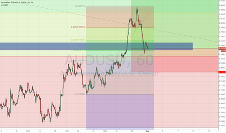 AUDUSD: AUD/USD Reversal Breakout