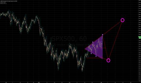 SPX500: Still Swinging to 2063