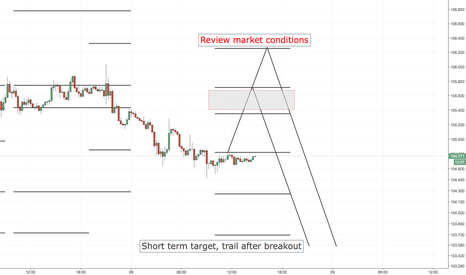 USDJPY: USDJPY SHORT ENTRY LEVELS, EURO SESSION ONLY