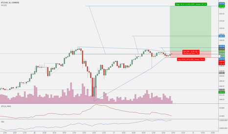 BTCUSD: Bitcoin BTCUSD to $2573.95 on GDAX