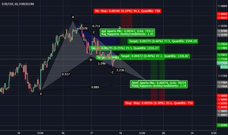 EURCHF: Doppio Pattern su EUR/CHF (Bat e Cypher) H1