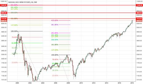 NQ1!: NASDAQ 100 E-mini - where will it end?