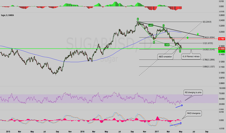 SUGARUSD: Sugar - Potential buy setup