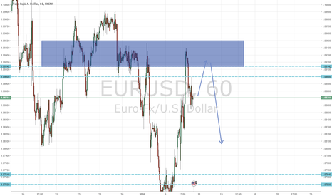 EURUSD: EUR/USD 8.1.2016 idea