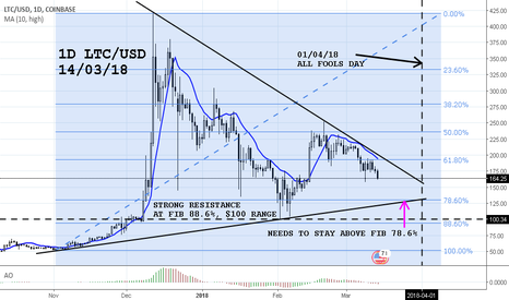 LTCUSD: LITECOIN AS WITH OTHERS NEED TO WATCH OUT FOR APRIL FOOLS DAY