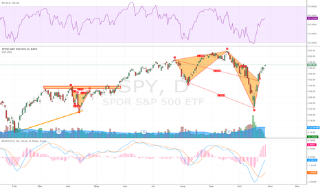 SPY: The Clear View on the SPY