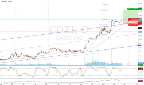CDZI: CDZI flagging near all time high