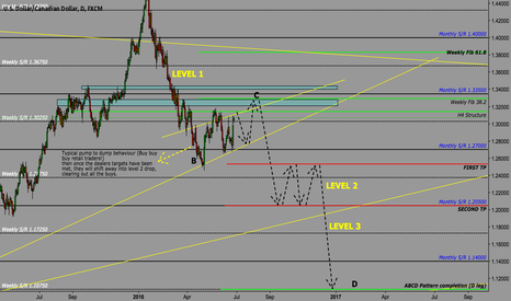 USDCAD: USD/CAD - ABCD completion! Trading C-D leg.