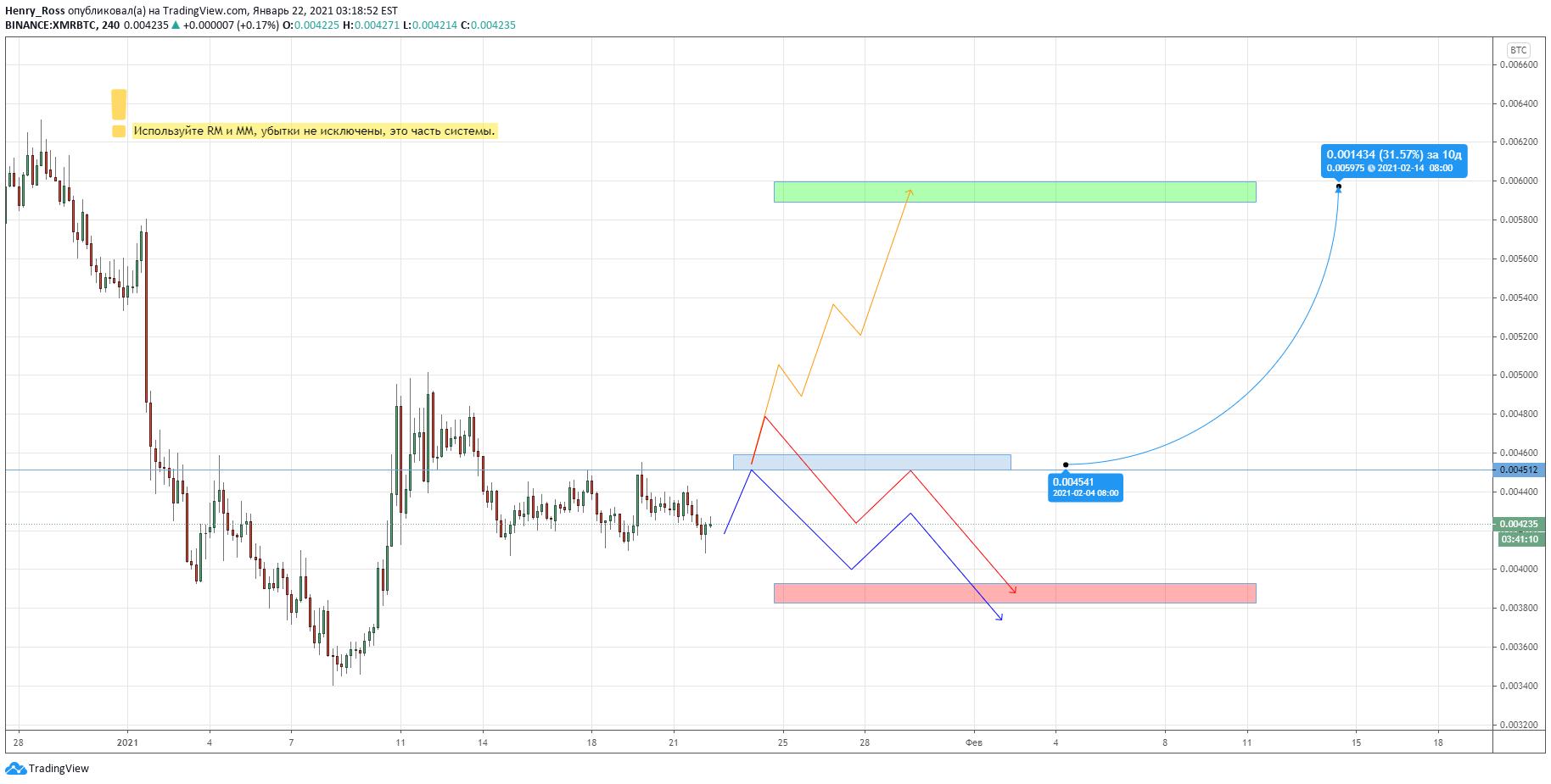 tradingview iop btc bitcoin trader trevor noah