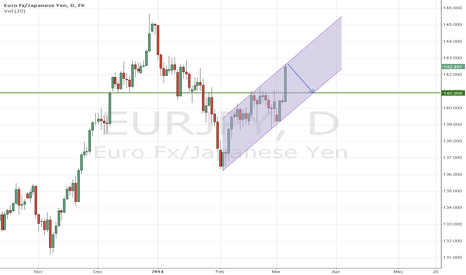 EURJPY: eurjpy channel short