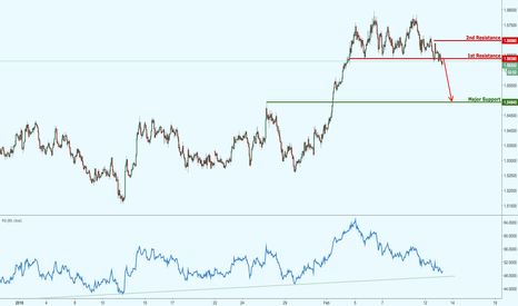 EURAUD: EURAUD starting to breakdown, watch for a potential plummet!