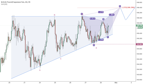 GBPJPY: Butterfly forming @ triangle breakout area