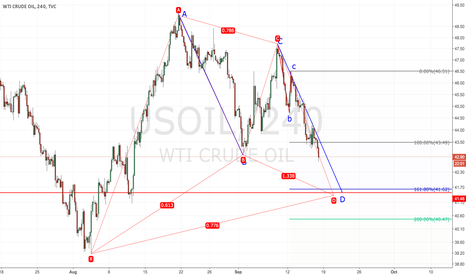 USOIL: wait to long usoil between 41.48 to 41.62