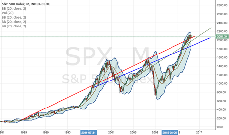SPX: Re-test clears way for massive SPX rally