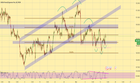 GBPJPY: GBPJPY is heading to 150 and then 150.5 zone - quick play