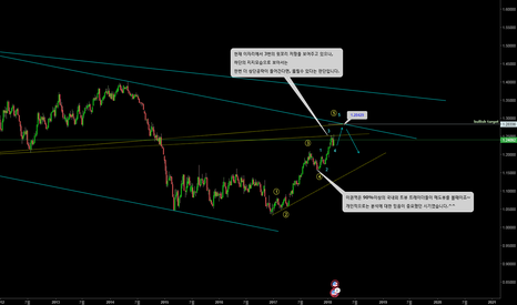 EURUSD: EURUSD/long-term analysis