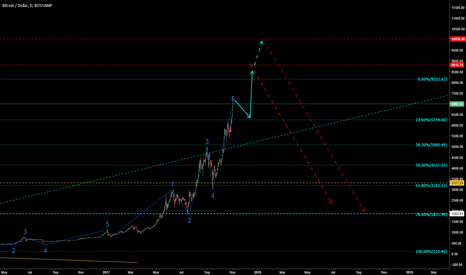 BTCUSD: BITCOIN cras - how I think it would be!