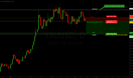 XAUUSD: GOLD Sell If Price hit 1125.00