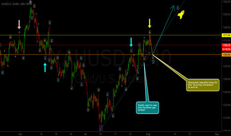 "XAUUSD: ""Wait For It"" (Strong Bull)"