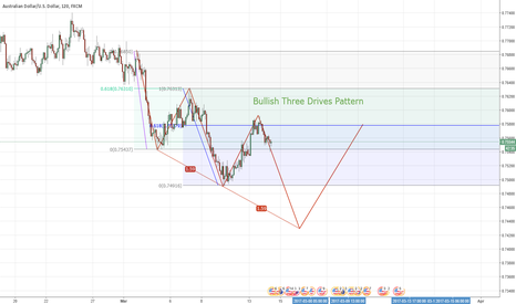 AUDUSD: audusd Bullish Three Drives Pattern