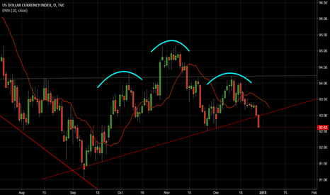 DXY: Head and Shoulder Breakdown