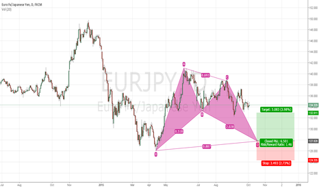 EURJPY: Trade Idea #7 EURJPY Daily Bullish Bat
