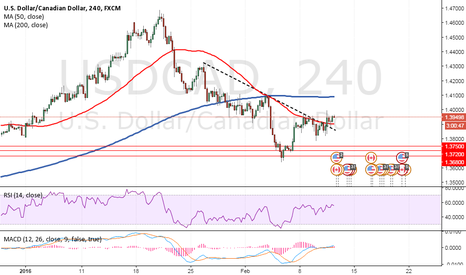 USDCAD: Forex Market Analysis and Trading Tips - USDCAD