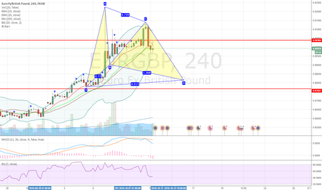 EURGBP: EURGBP potential bullish gartley pattern setting up on 4H chart