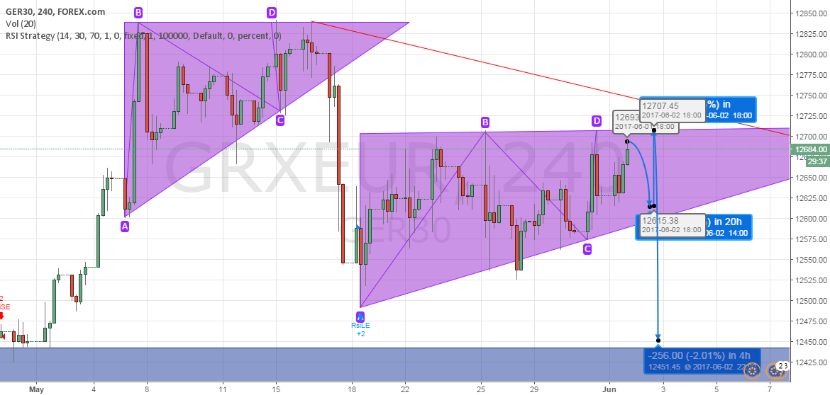 Dax before NFP and after...