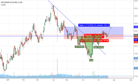 TATAPOWER: head and shoulder reveral pattern