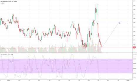 NG1!: Volumi di vendita in calo, prevista inversione al rialzo.