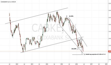 CABK: Caixabank