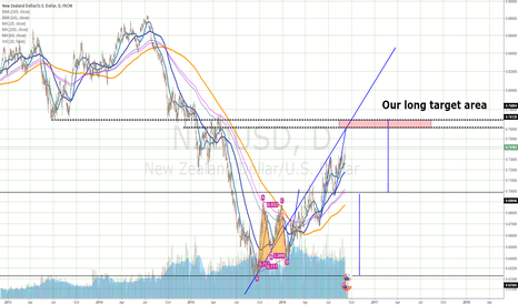 NZDUSD: Change from bear to bull