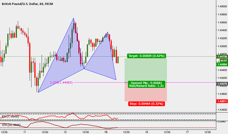 GBPUSD: GBPUSD: 1H Gartley Pattern Buy
