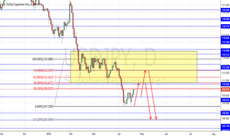 USDJPY: USD/JPY SHORT DAILY