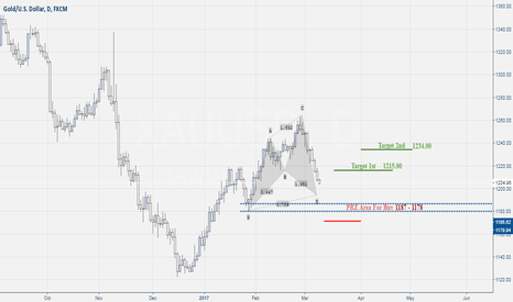 XAUUSD: Gold Cypher Pattern For Buy Setup