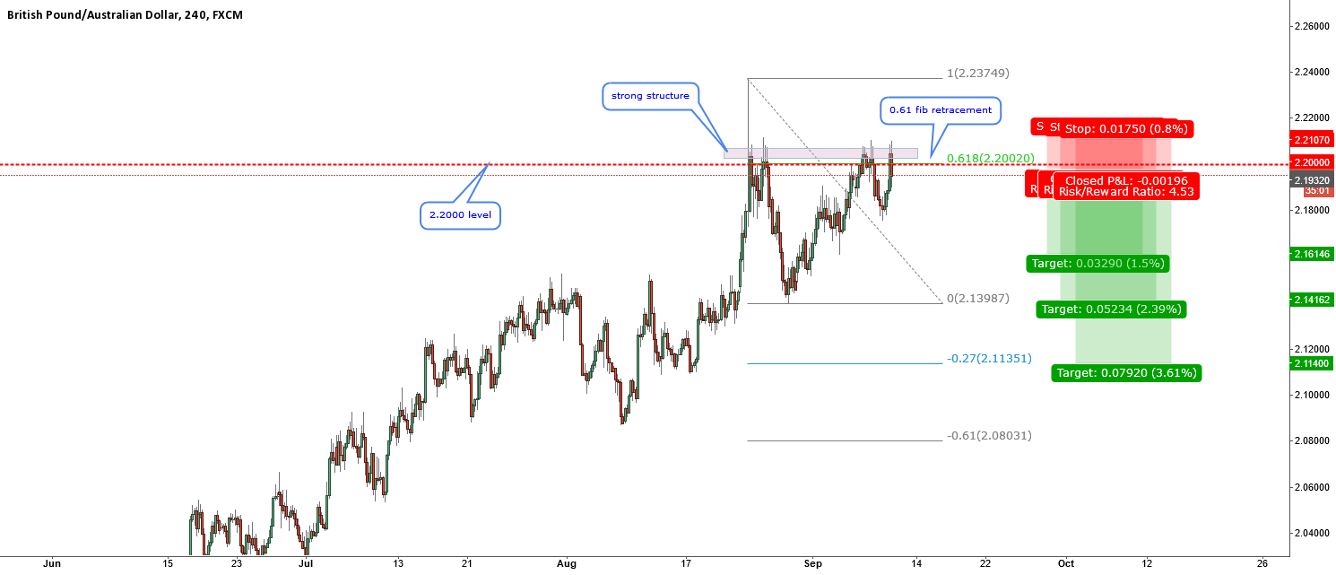 GBPAUD-another 0.61 retracement