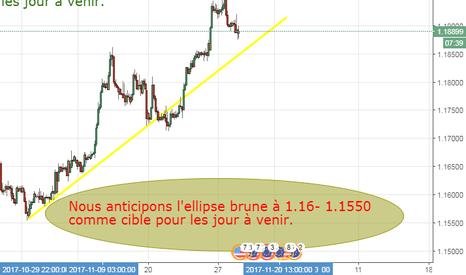 EURUSD: Notre anticipation sur l'euro pourrait profiter au indice #in