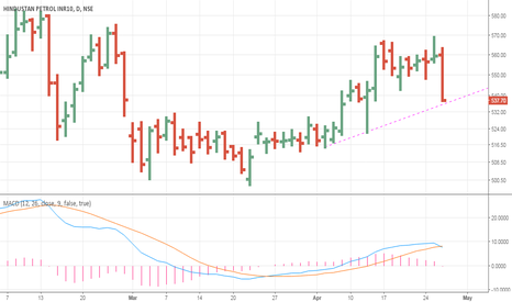 HINDPETRO: HPCL: Support @534