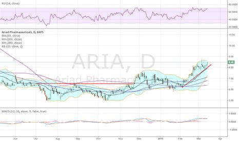 ARIA: quietly rising up,