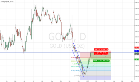 GOLD: Short overbought gold