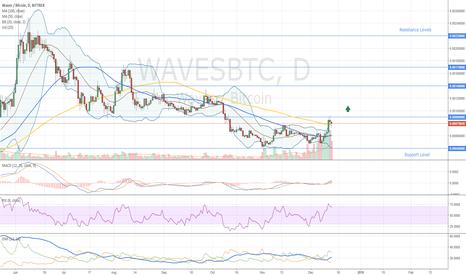 WAVESBTC: Waves Long Term Trade
